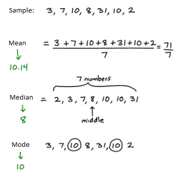 Example for mean, median and mode