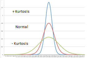 examples for kurtosis
