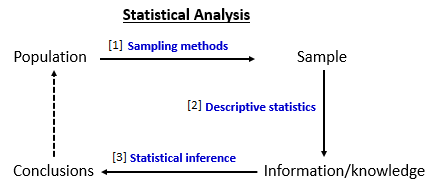 Statistical Analysis Flow